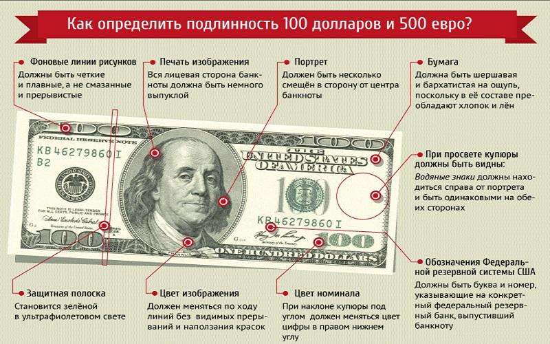президенты на долларах США