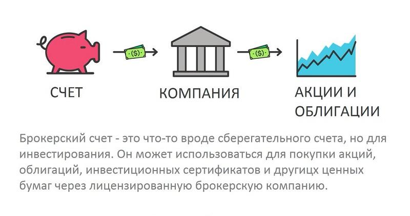 как вывести валюту с брокерского счета